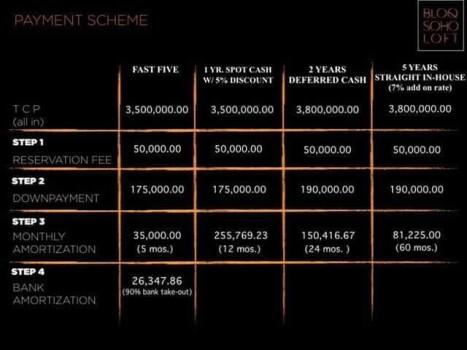 Bloq soho loft payment scheme